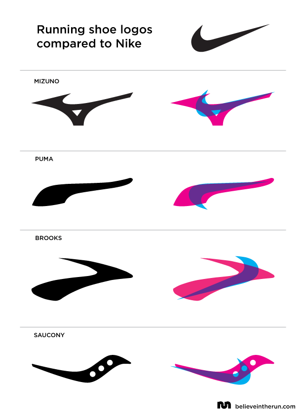 comparing the nike logo to other running shoe logos