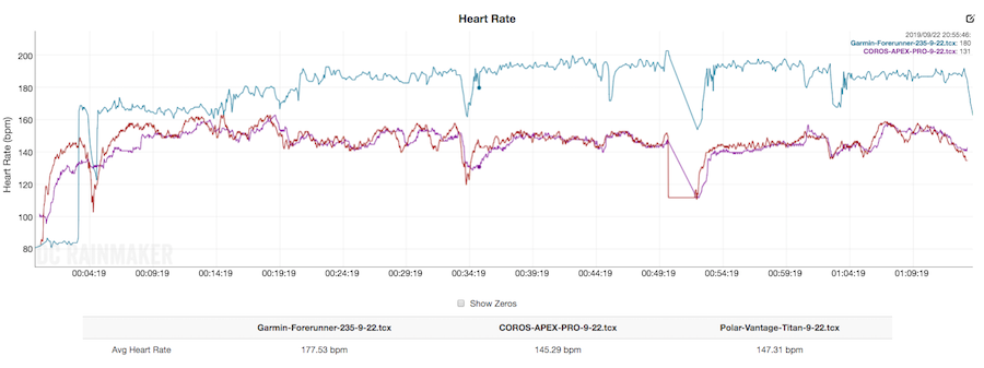 coros apex pro heart rate monitor comparison