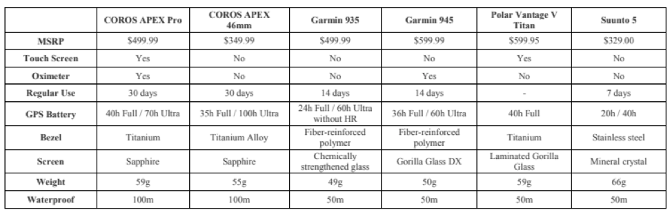 coros apex pro product comparison